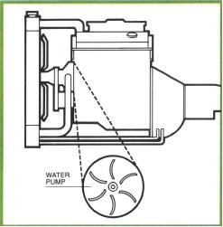 Water Pump Diagram